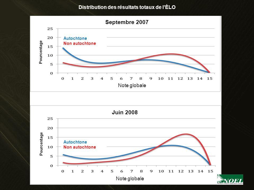 Distribution des résultats totaux de lÉLO Note globale Pourcentage Note globale Pourcentage Septembre 2007 Juin 2008 Autochtone Non autochtone Autocht
