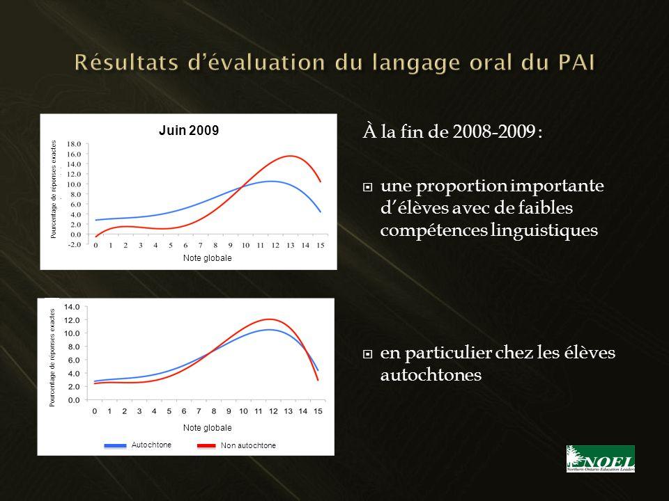 À la fin de 2008-2009 : une proportion importante délèves avec de faibles compétences linguistiques en particulier chez les élèves autochtones Note gl