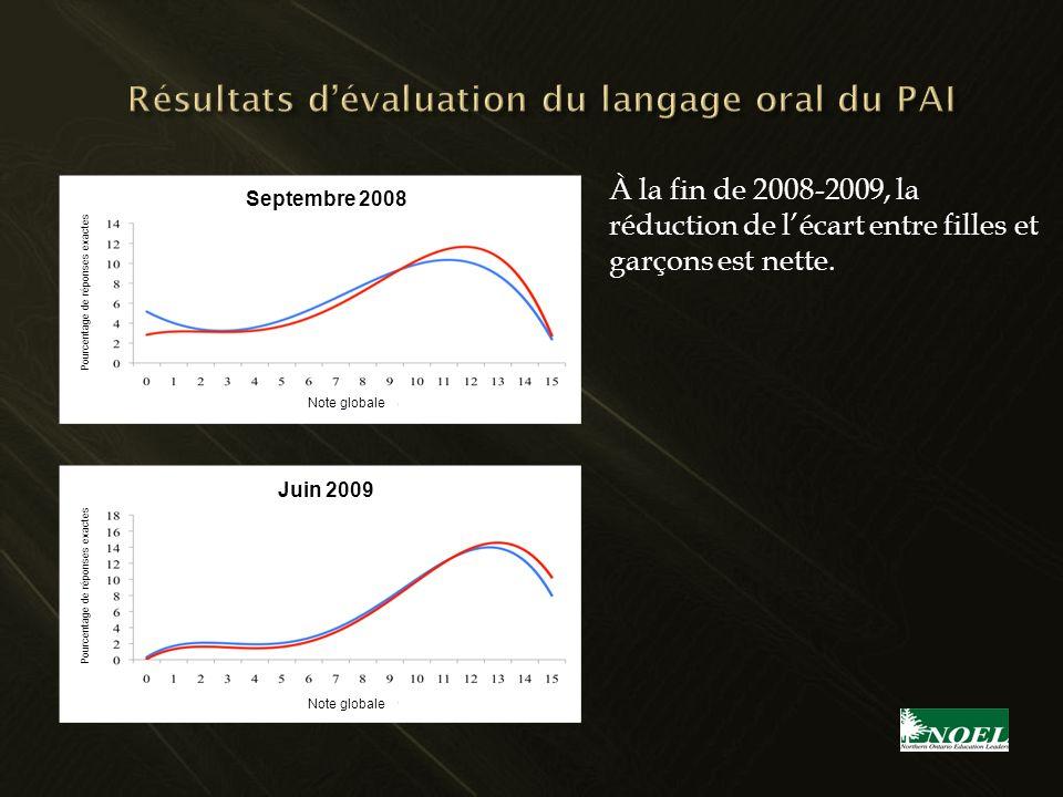 À la fin de 2008-2009, la réduction de lécart entre filles et garçons est nette. Note globale Pourcentage de réponses exactes Septembre 2008 Juin 2009