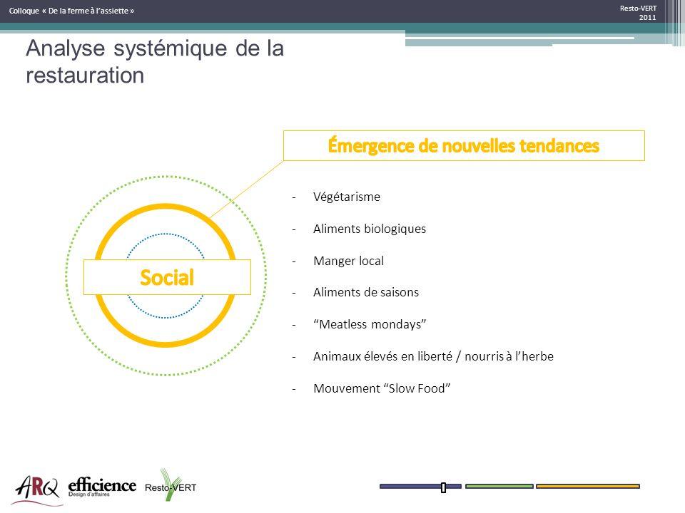 Resto-VERT 2011 Colloque « De la ferme à lassiette » -Végétarisme -Aliments biologiques -Manger local -Aliments de saisons -Meatless mondays -Animaux