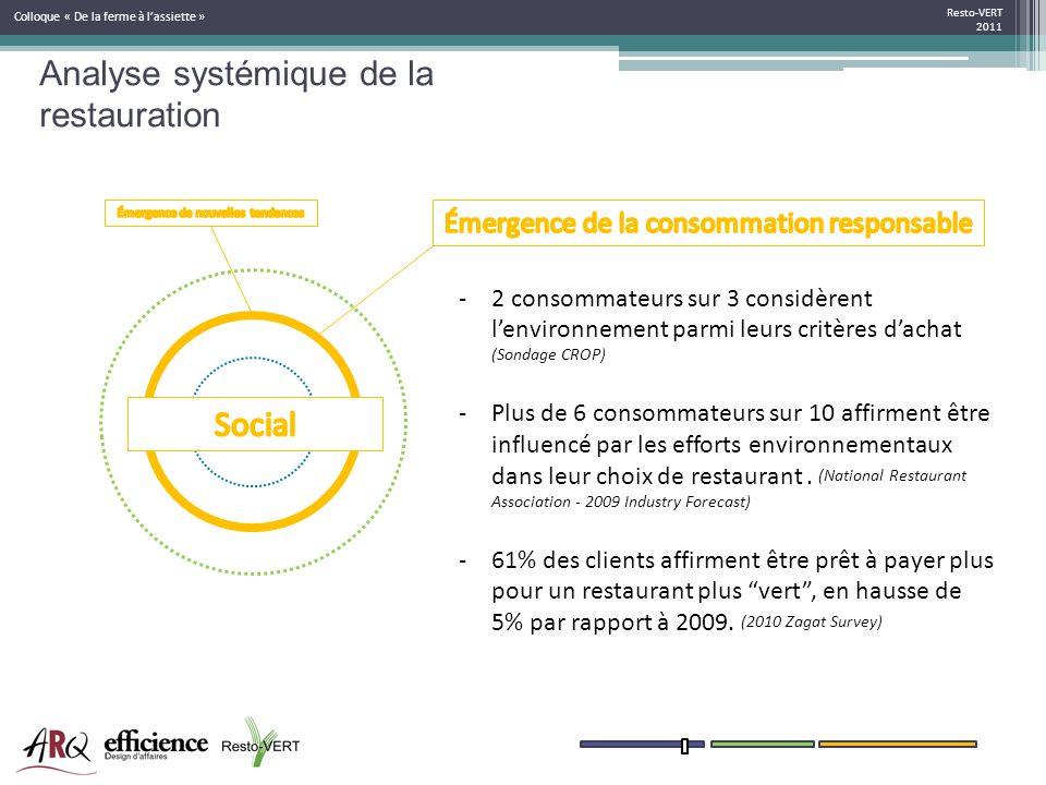 Resto-VERT 2011 Colloque « De la ferme à lassiette » -2 consommateurs sur 3 considèrent lenvironnement parmi leurs critères dachat (Sondage CROP) -Plu