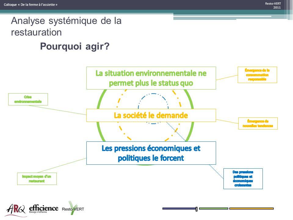 Resto-VERT 2011 Colloque « De la ferme à lassiette » Pourquoi agir? Analyse systémique de la restauration