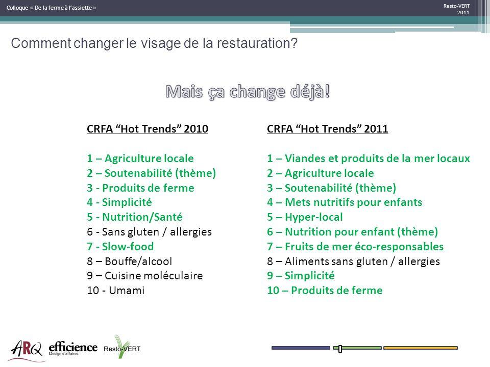 Comment changer le visage de la restauration? Resto-VERT 2011 Colloque « De la ferme à lassiette » CRFA Hot Trends 2010 1 – Agriculture locale 2 – Sou