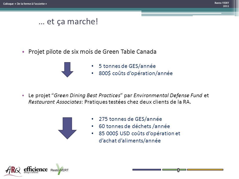 … et ça marche! Projet pilote de six mois de Green Table Canada Le projet Green Dining Best Practices par Environmental Defense Fund et Restaurant Ass