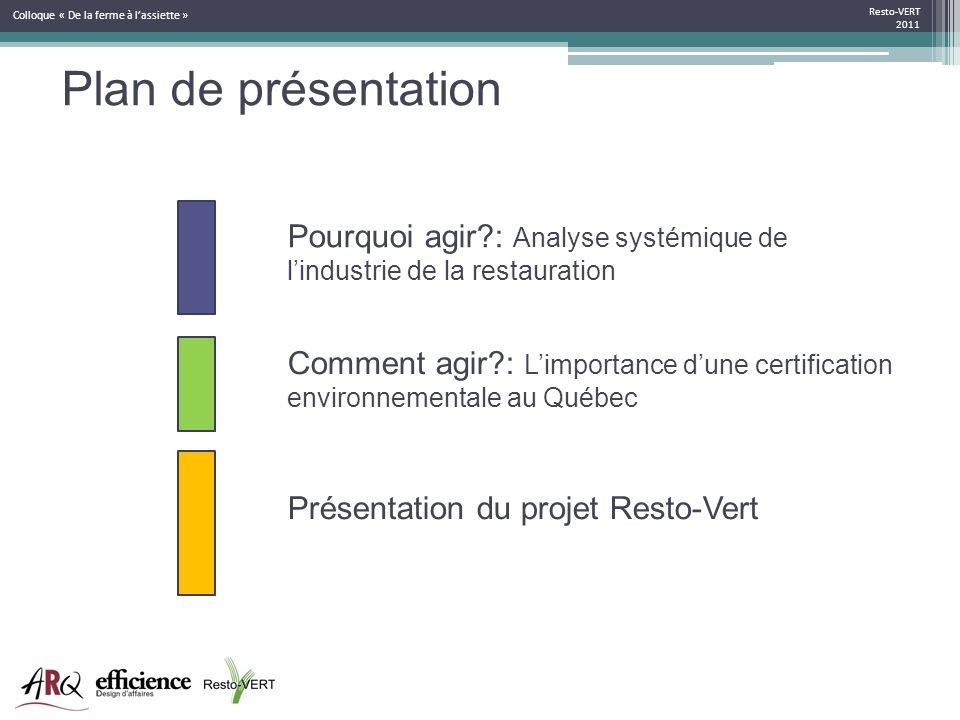 Plan de présentation Pourquoi agir?: Analyse systémique de lindustrie de la restauration Comment agir?: Limportance dune certification environnemental