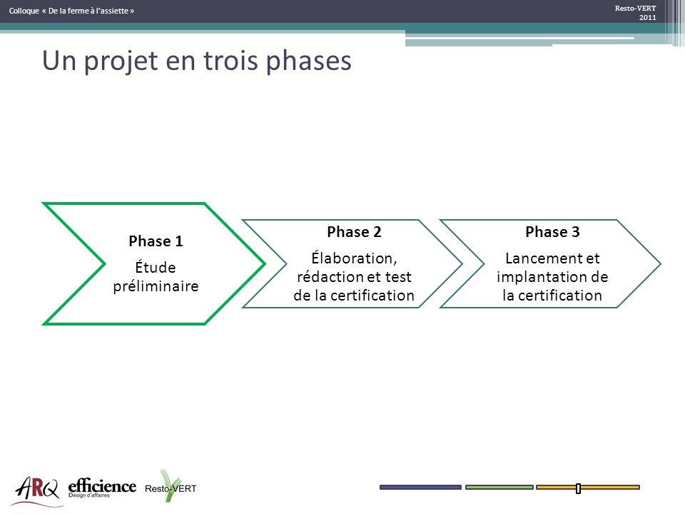 Un projet en trois phases Phase 1 Étude préliminaire Phase 2 Élaboration, rédaction et test de la certification Phase 3 Lancement et implantation de l