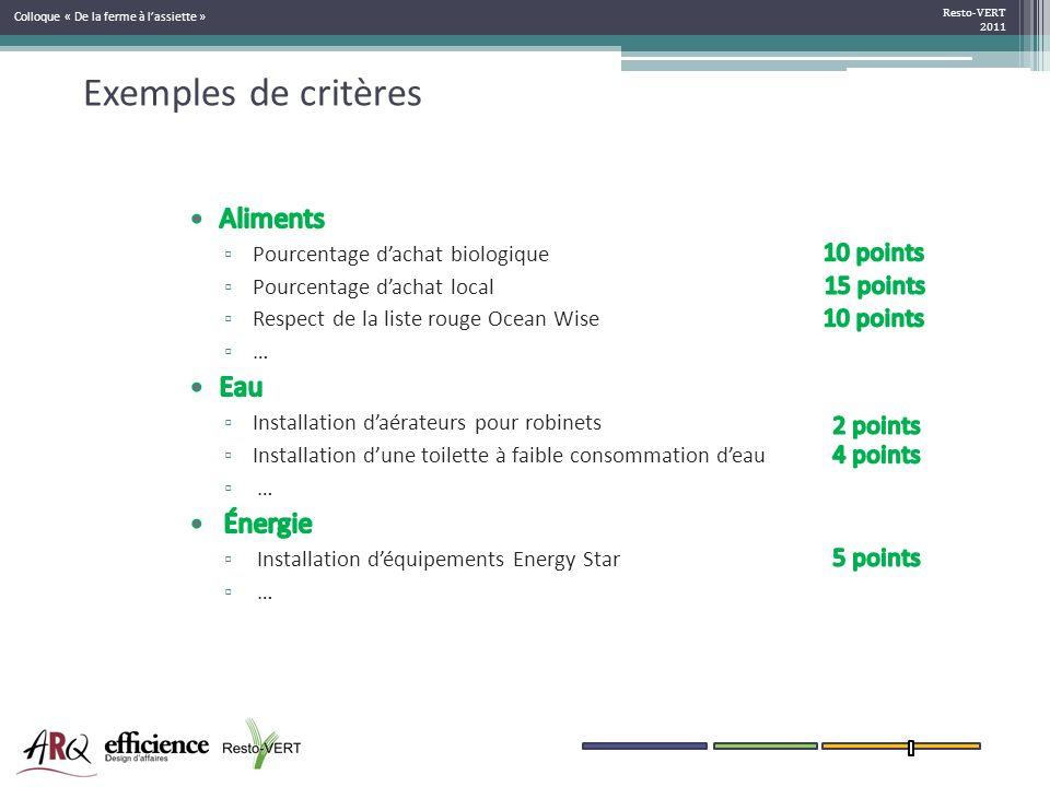 Exemples de critères Resto-VERT 2011 Colloque « De la ferme à lassiette »