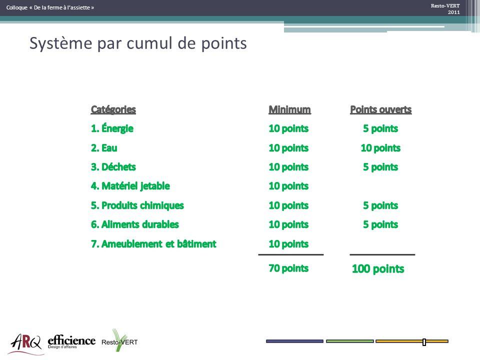 Système par cumul de points Resto-VERT 2011 Colloque « De la ferme à lassiette »