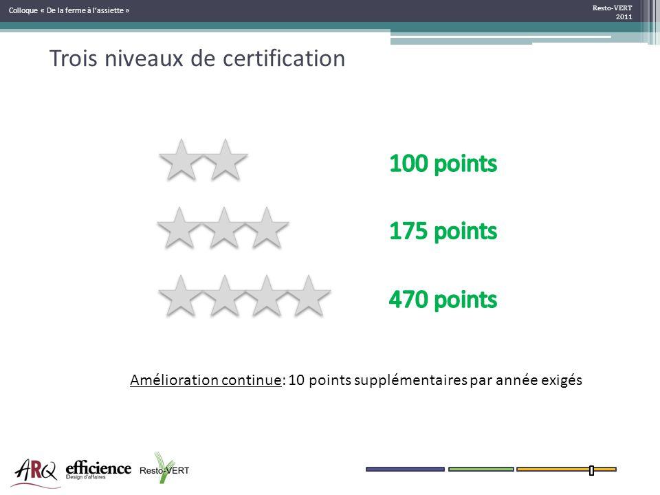 Trois niveaux de certification Resto-VERT 2011 Amélioration continue: 10 points supplémentaires par année exigés Colloque « De la ferme à lassiette »