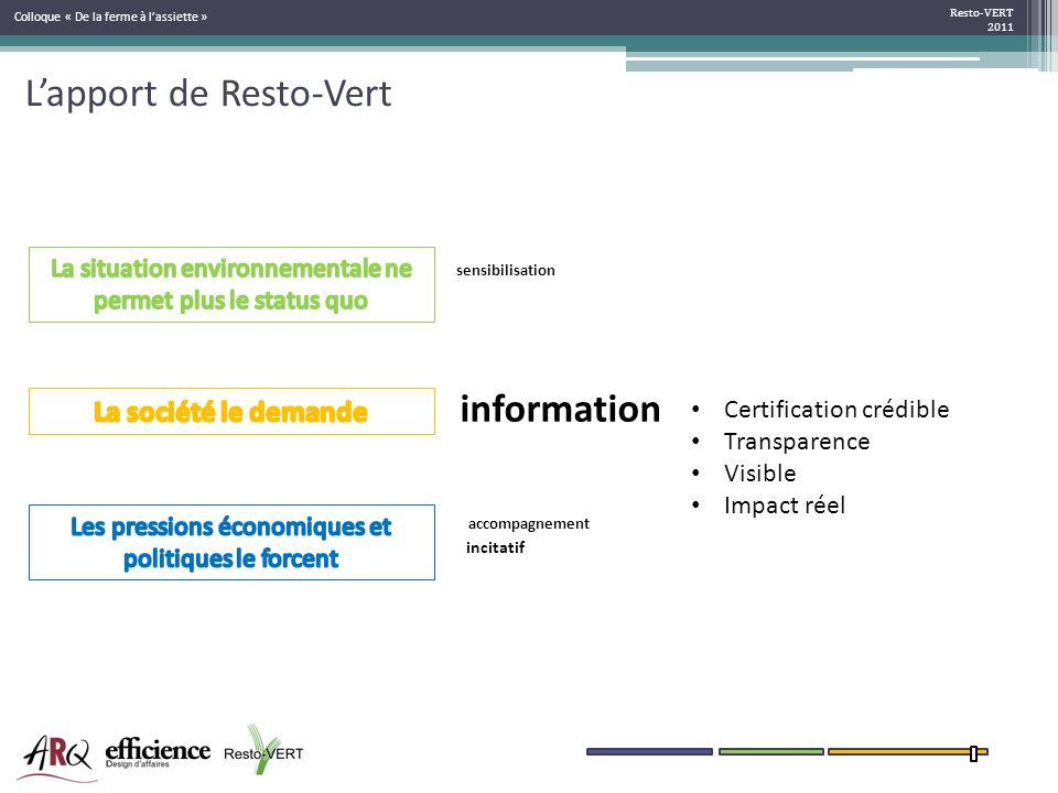 Lapport de Resto-Vert Resto-VERT 2011 Colloque « De la ferme à lassiette » sensibilisation information Certification crédible Transparence Visible Imp