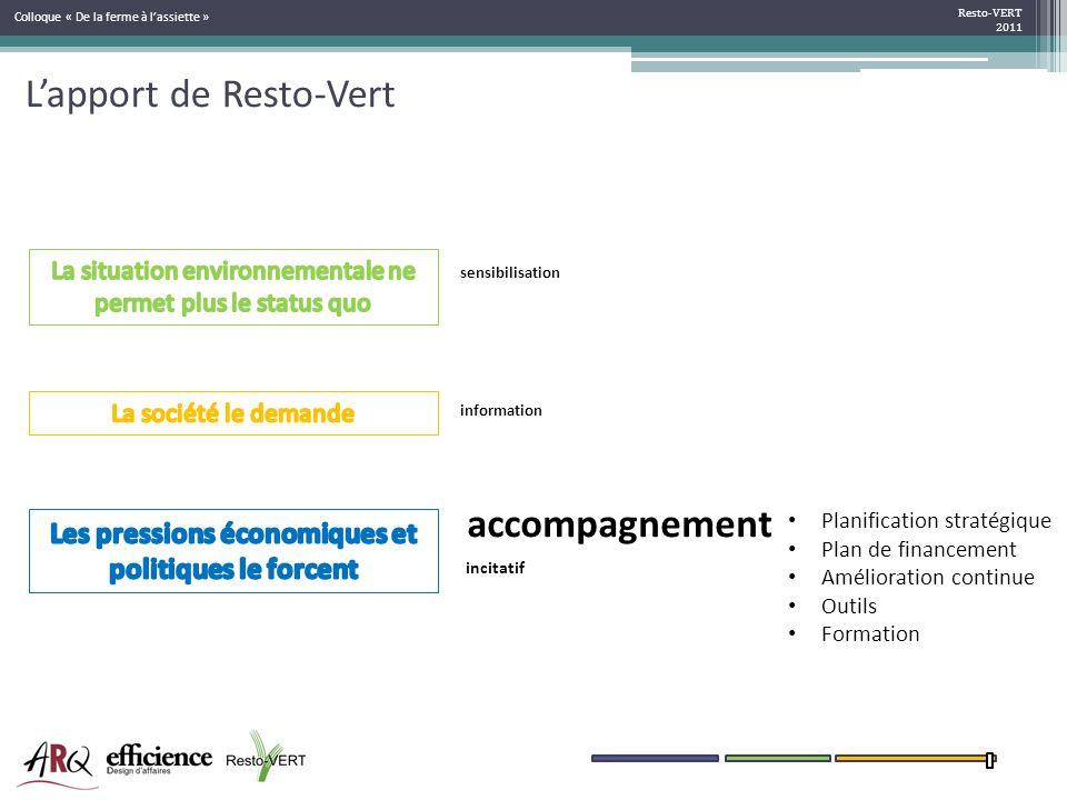 Lapport de Resto-Vert Resto-VERT 2011 Colloque « De la ferme à lassiette » sensibilisation information incitatif accompagnement Planification stratégi