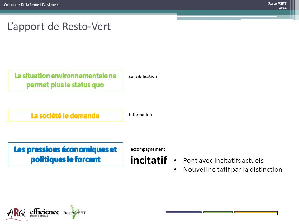 Lapport de Resto-Vert Resto-VERT 2011 Colloque « De la ferme à lassiette » sensibilisation information incitatif accompagnement Pont avec incitatifs a