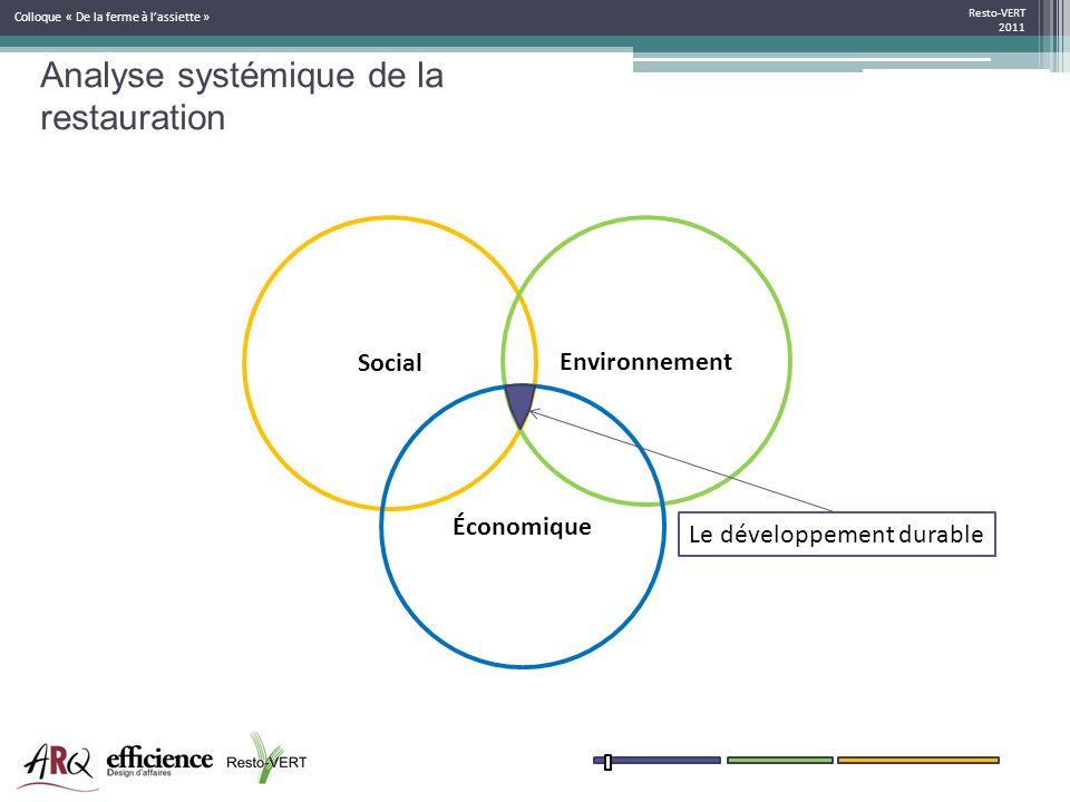 Analyse systémique de la restauration Resto-VERT 2011 Colloque « De la ferme à lassiette » Social Environnement Économique Le développement durable