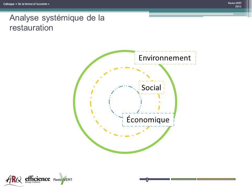 Resto-VERT 2011 Colloque « De la ferme à lassiette » Environnement Social Économique Analyse systémique de la restauration