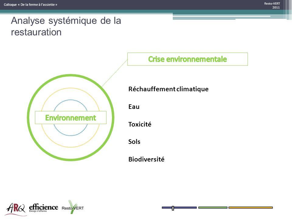 Resto-VERT 2011 Colloque « De la ferme à lassiette » Réchauffement climatique Eau Toxicité Sols Biodiversité Analyse systémique de la restauration