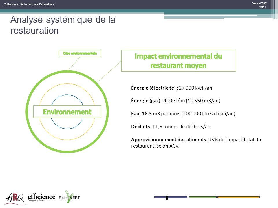 Resto-VERT 2011 Colloque « De la ferme à lassiette » Énergie (électricité) : 27 000 kwh/an Énergie (gaz) : 400GJ/an (10 550 m3/an) Eau: 16.5 m3 par mo