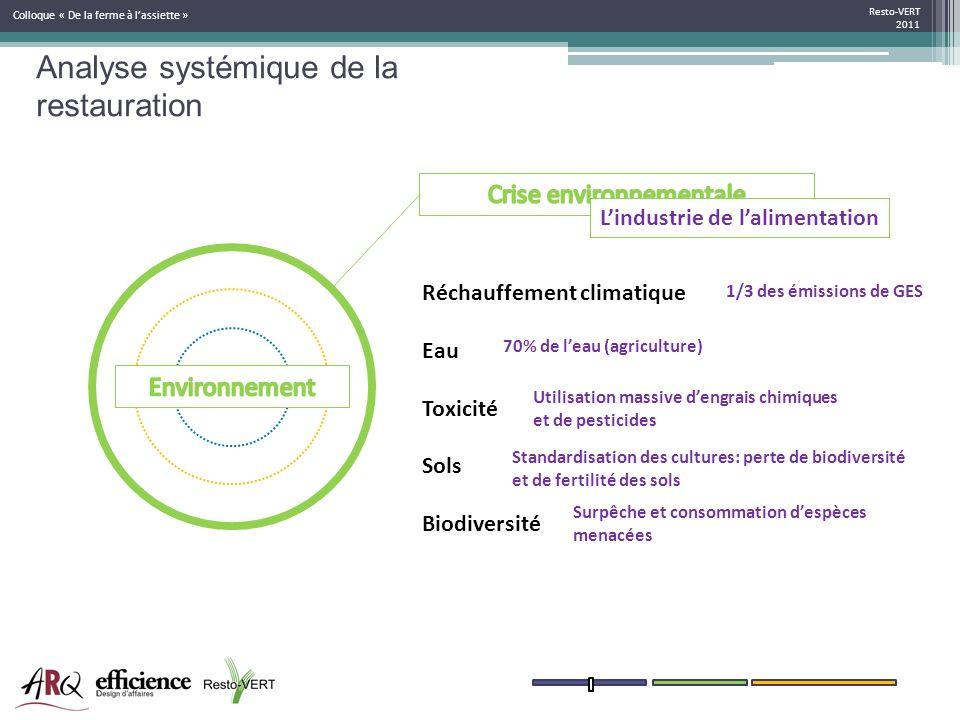 Resto-VERT 2011 Colloque « De la ferme à lassiette » Réchauffement climatique Eau Toxicité Sols Biodiversité 1/3 des émissions de GES 70% de leau (agr