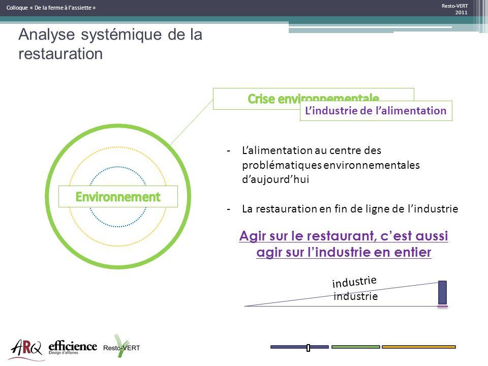 Resto-VERT 2011 Colloque « De la ferme à lassiette » -Lalimentation au centre des problématiques environnementales daujourdhui -La restauration en fin