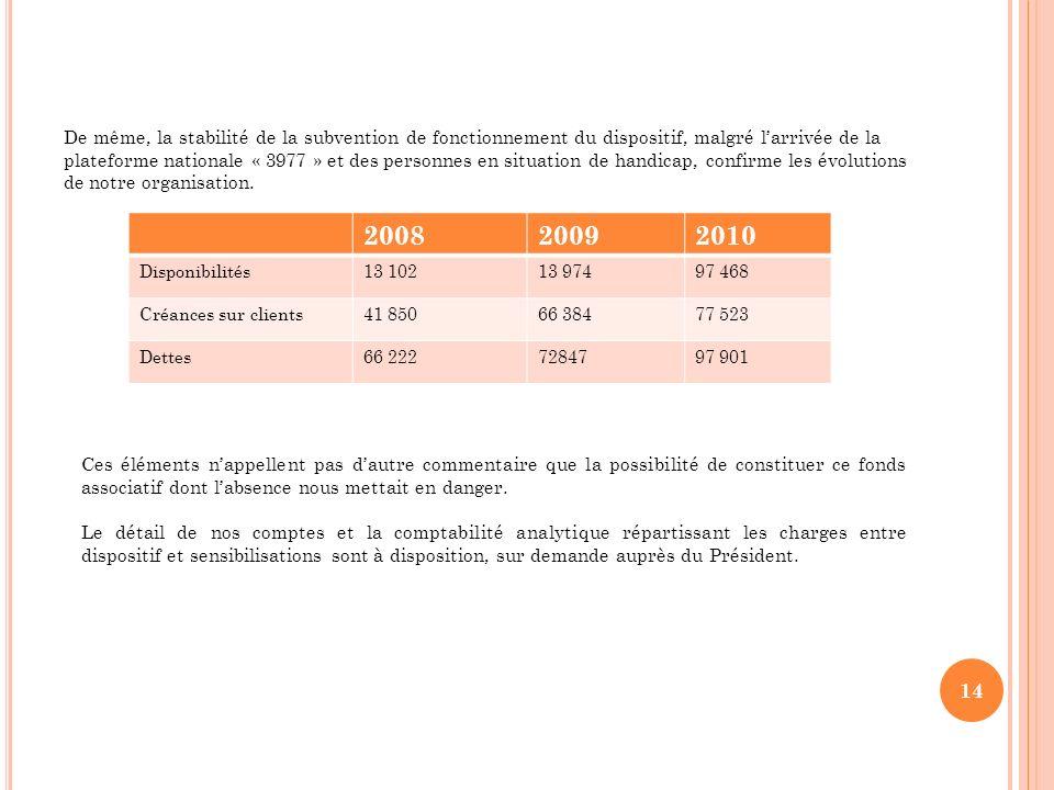 De même, la stabilité de la subvention de fonctionnement du dispositif, malgré larrivée de la plateforme nationale « 3977 » et des personnes en situat