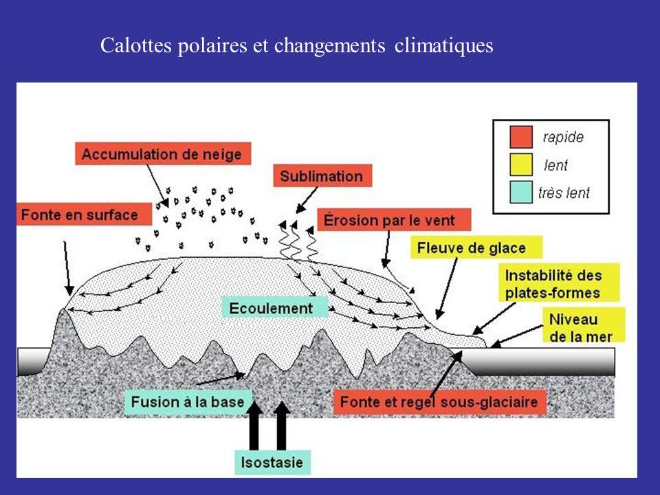 Calottes polaires et changements climatiques