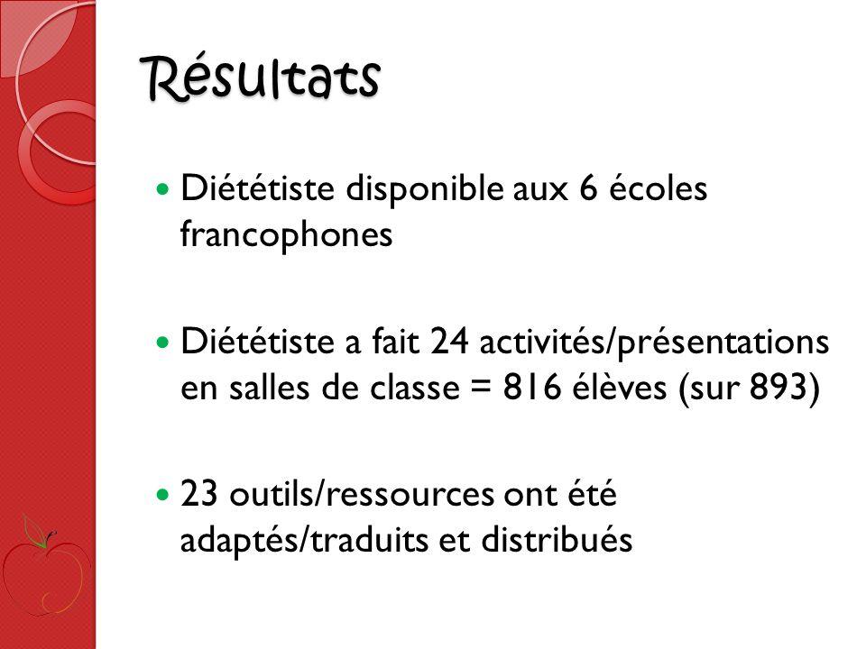 Résultats Diététiste disponible aux 6 écoles francophones Diététiste a fait 24 activités/présentations en salles de classe = 816 élèves (sur 893) 23 outils/ressources ont été adaptés/traduits et distribués