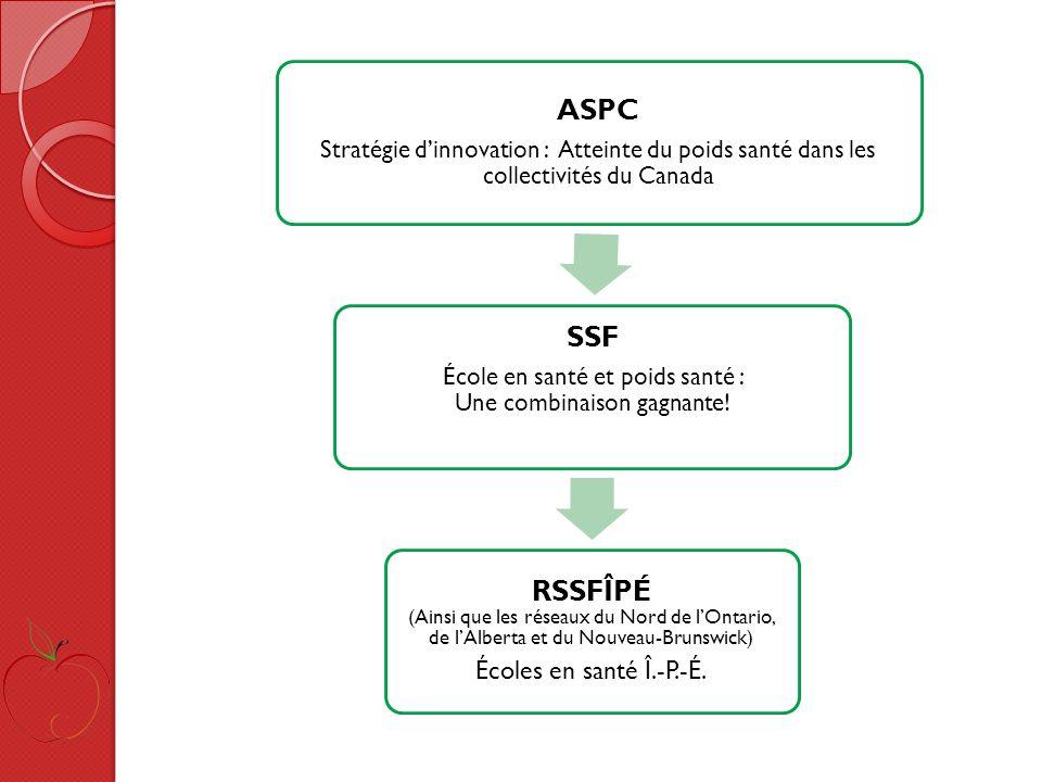 ASPC Stratégie dinnovation : Atteinte du poids santé dans les collectivités du Canada SSF École en santé et poids santé : Une combinaison gagnante.
