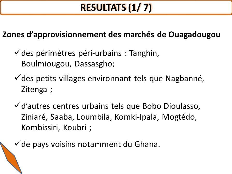 Zones dapprovisionnement des marchés de Ouagadougou des périmètres péri-urbains : Tanghin, Boulmiougou, Dassasgho; des petits villages environnant tels que Nagbanné, Zitenga ; dautres centres urbains tels que Bobo Dioulasso, Ziniaré, Saaba, Loumbila, Komki-Ipala, Mogtédo, Kombissiri, Koubri ; de pays voisins notamment du Ghana.