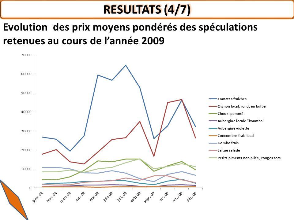 RESULTATS (4/7) Evolution des prix moyens pondérés des spéculations retenues au cours de lannée 2009