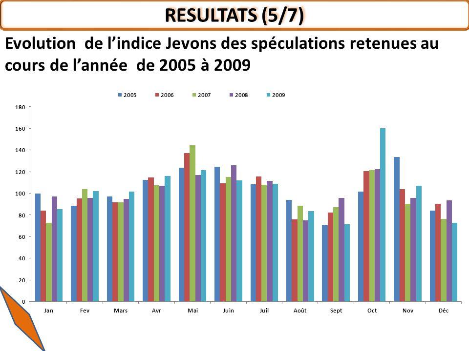 RESULTATS (5/7) Evolution de lindice Jevons des spéculations retenues au cours de lannée de 2005 à 2009