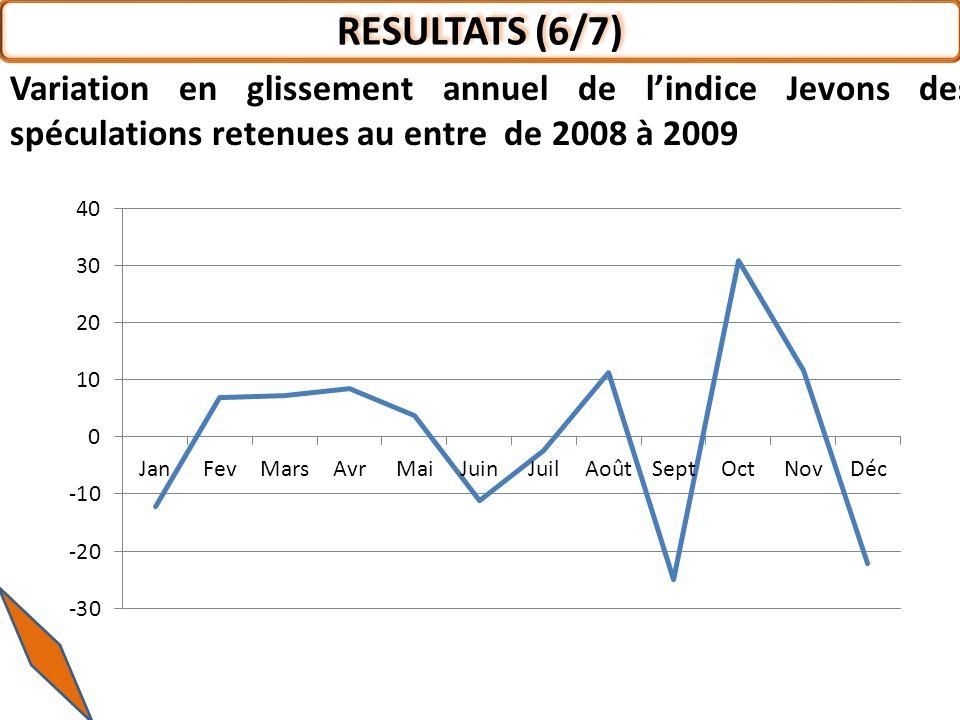 RESULTATS (6/7) Variation en glissement annuel de lindice Jevons des spéculations retenues au entre de 2008 à 2009