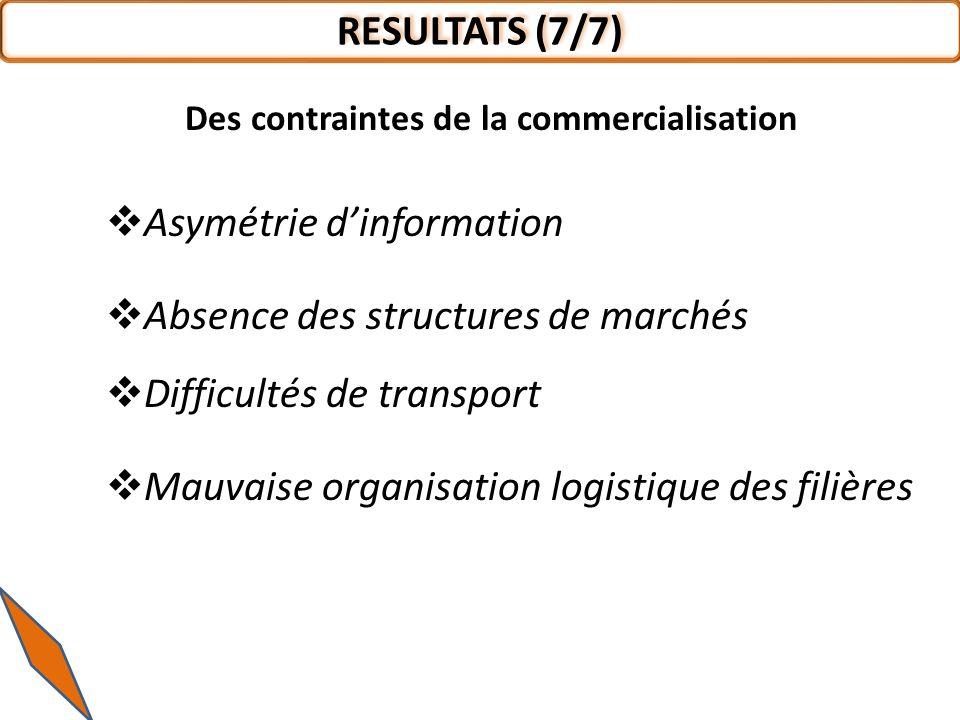 Asymétrie dinformation Absence des structures de marchés Difficultés de transport Mauvaise organisation logistique des filières RESULTATS (7/7) Des contraintes de la commercialisation