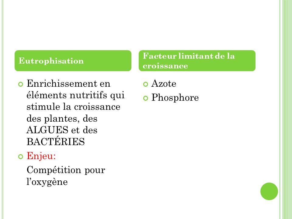 Enrichissement en éléments nutritifs qui stimule la croissance des plantes, des ALGUES et des BACTÉRIES Enjeu: Compétition pour loxygène Azote Phospho