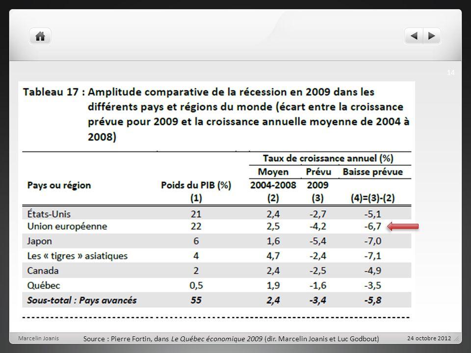 Marcelin Joanis 14 Source : Pierre Fortin, dans Le Québec économique 2009 (dir.