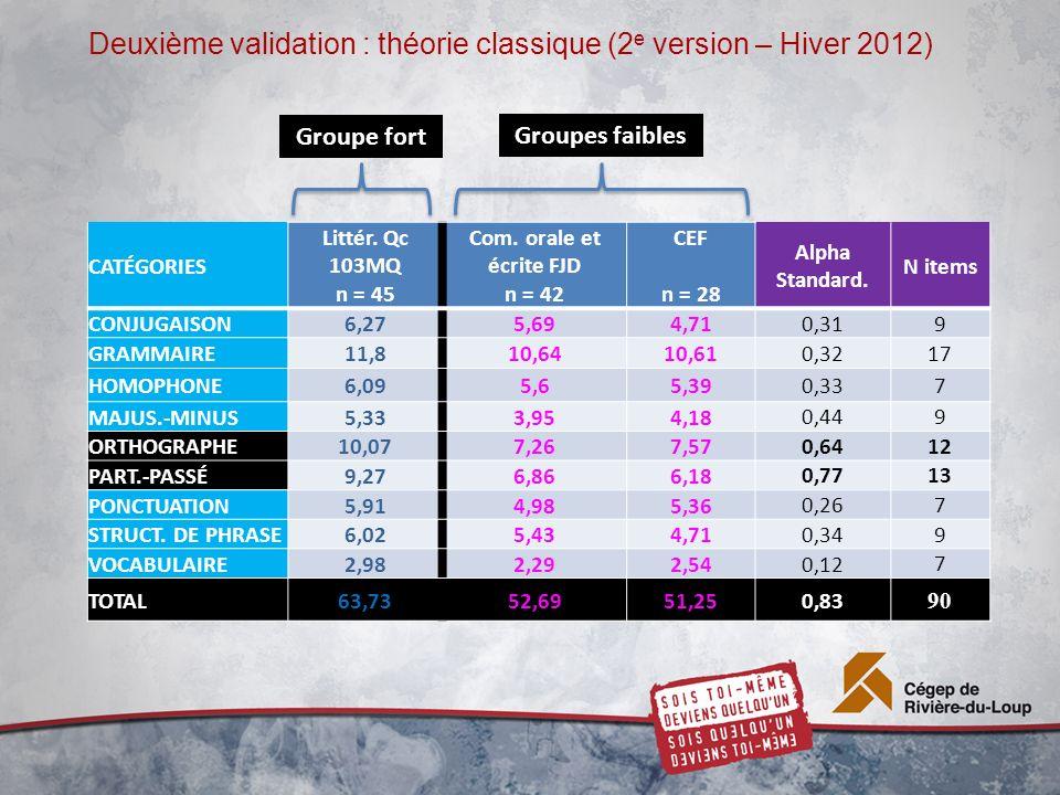 Deuxième validation : théorie classique (2 e version – Hiver 2012) CATÉGORIES Littér. Qc 103MQ n = 45 Com. orale et écrite FJD n = 42 CEF n = 28 Alpha