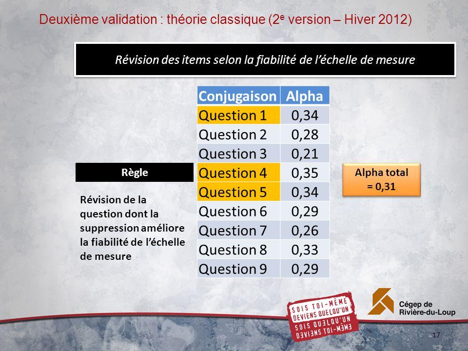 Révision des items selon la fiabilité de léchelle de mesure ConjugaisonAlpha Question 10,34 Question 20,28 Question 30,21 Question 40,35 Question 50,3