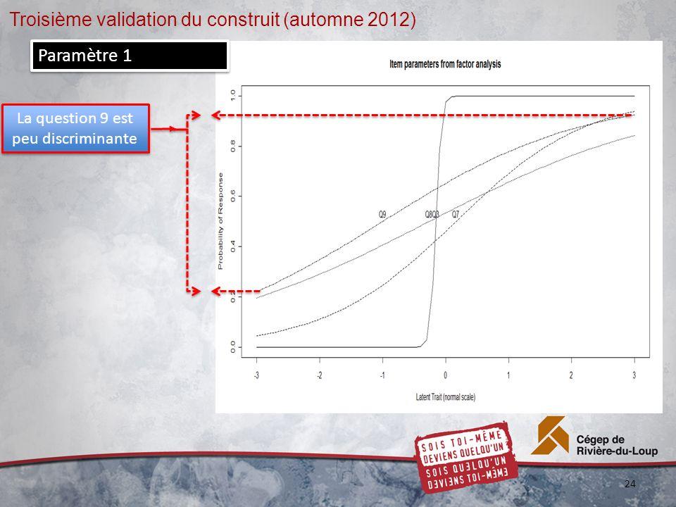 Troisième validation du construit (automne 2012) 24 La question 9 est peu discriminante Paramètre 1