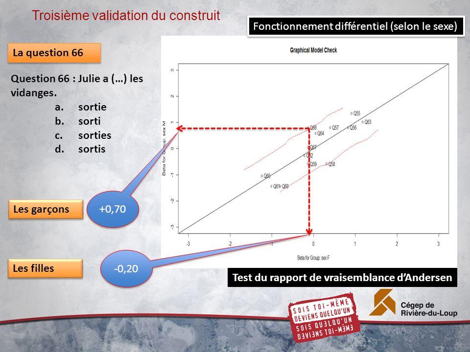 Troisième validation du construit Test du rapport de vraisemblance dAndersen +0,70 -0,20 Les garçons Les filles La question 66 Question 66 : Julie a (…) les vidanges.