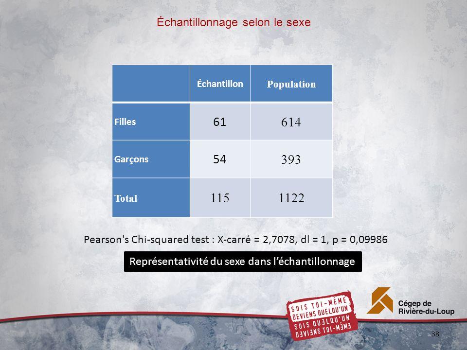 Échantillonnage selon le sexe Échantillon Population Filles 61 614 Garçons 54 393 Total 1151122 38 Représentativité du sexe dans léchantillonnage Pearson s Chi-squared test : X-carré = 2,7078, dl = 1, p = 0,09986