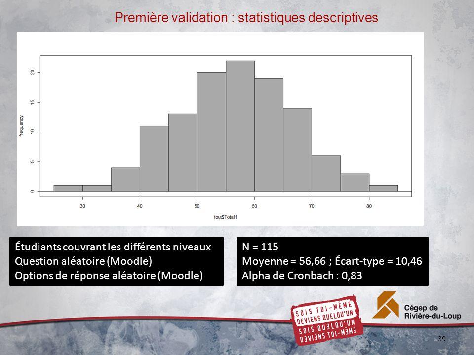 Première validation : statistiques descriptives 39 N = 115 Moyenne = 56,66 ; Écart-type = 10,46 Alpha de Cronbach : 0,83 Étudiants couvrant les différents niveaux Question aléatoire (Moodle) Options de réponse aléatoire (Moodle)