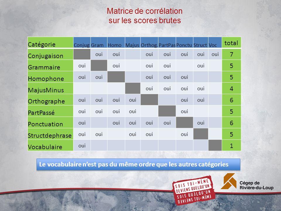 Matrice de corrélation sur les scores brutes Catégorie ConjugGramHomoMajusOrthog.PartPasPonctuStructVoc total Conjugaison oui 7 Grammaire oui 5 Homoph