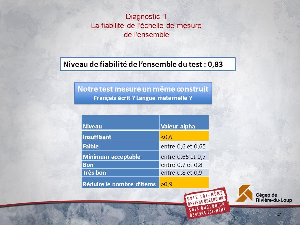 Diagnostic 1 La fiabilité de léchelle de mesure de lensemble NiveauValeur alpha Insuffisant<0,6 Faibleentre 0,6 et 0,65 Minimum acceptableentre 0,65 et 0,7 Bonentre 0,7 et 0,8 Très bonentre 0,8 et 0,9 Réduire le nombre ditems>0,9 41 Niveau de fiabilité de lensemble du test : 0,83 Notre test mesure un même construit Français écrit .
