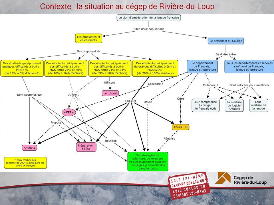 Contexte : la situation au cégep de Rivière-du-Loup