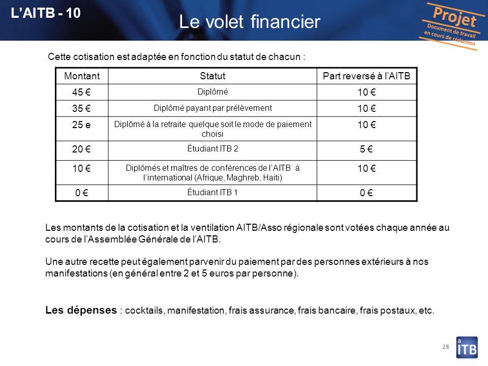 28 Cette cotisation est adaptée en fonction du statut de chacun : Les montants de la cotisation et la ventilation AITB/Asso régionale sont votées chaq