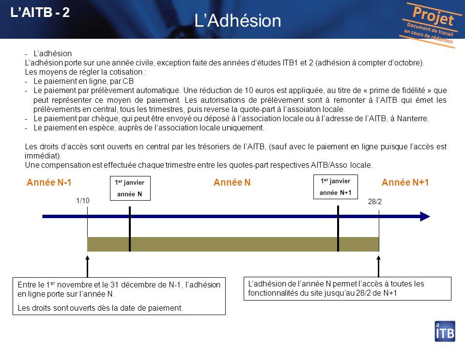 17 Présentation des grandes fonctionnalités Les accès administrateurs Laccès dun membre au site Le login est constitué avec le prenom.nom du diplômé (jean.bon).