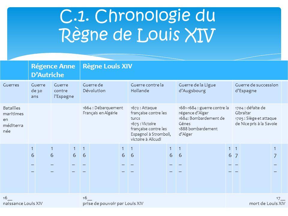 Régence Anne DAutriche Règne Louis XIV GuerresGuerre de 30 ans Guerre contre lEspagne Guerre de Dévolution Guerre contre la Hollande Guerre de la Ligu