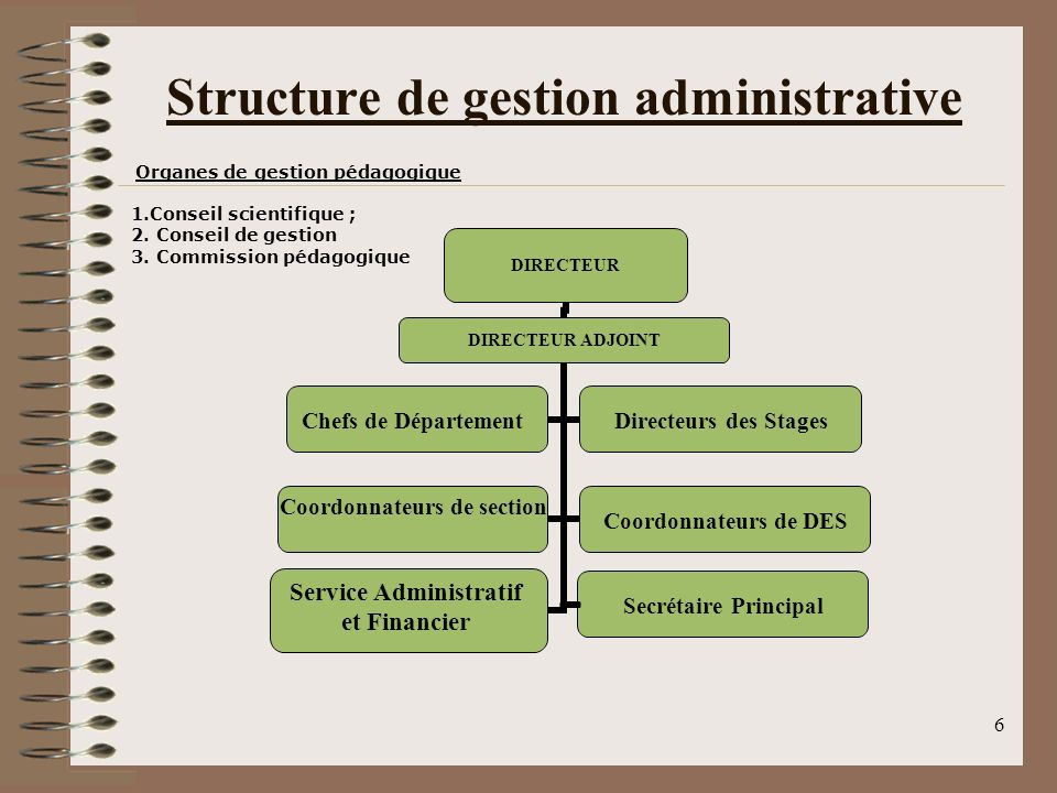 6 Structure de gestion administrative Secrétaire Principal Organes de gestion pédagogique 1.Conseil scientifique ; 2. Conseil de gestion 3. Commission