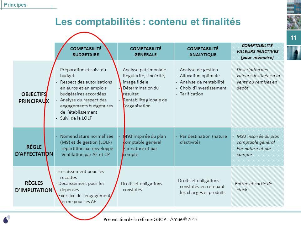 Présentation de la réforme GBCP - Amue © 2013 Principes Les comptabilités : contenu et finalités 11 COMPTABILITÉ BUDGETAIRE COMPTABILITÉ GÉNÉRALE COMP