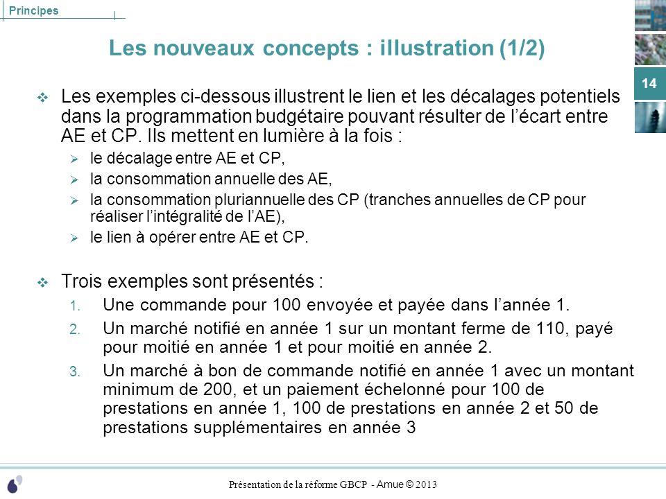 Présentation de la réforme GBCP - Amue © 2013 Principes Les nouveaux concepts : illustration (1/2) Les exemples ci-dessous illustrent le lien et les d