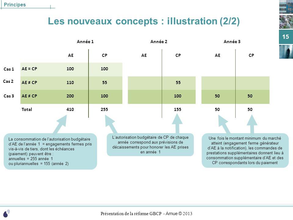 Présentation de la réforme GBCP - Amue © 2013 Principes Les nouveaux concepts : illustration (2/2) 15 La consommation de lautorisation budgétaire dAE
