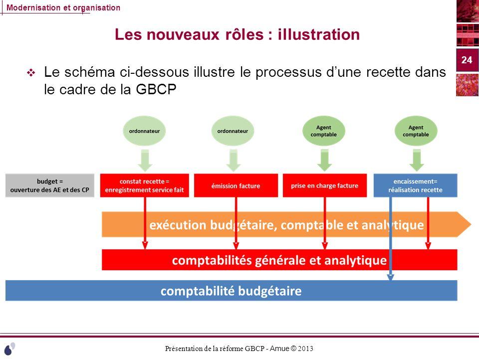 Présentation de la réforme GBCP - Amue © 2013 Modernisation et organisation Les nouveaux rôles : illustration Le schéma ci-dessous illustre le process